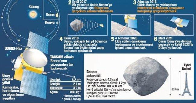 Asteroide yolculuk bugün başlıyor