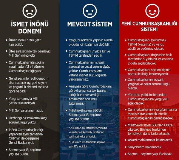 Cumhurbaşkanlığı Sistemi'nin tüm ayrıntıları