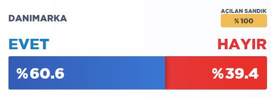 İşte ülke ülke yurtdışı referandum sonuçları