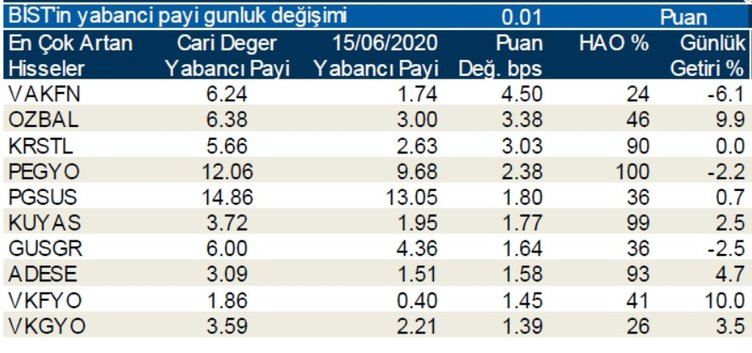 Borsada günlük-haftalık yabancı oranları 17/06/2020