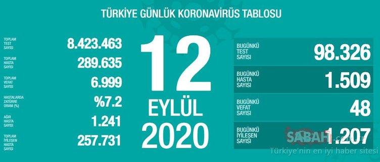 SON DAKİKA HABERİ! 13 Eylül Türkiye'de güncel corona virüs vaka ve ölü sayısı kaç oldu? 13 Eylül 2020 Sağlık Bakanlığı Türkiye corona virüsü günlük son durum tablosu…