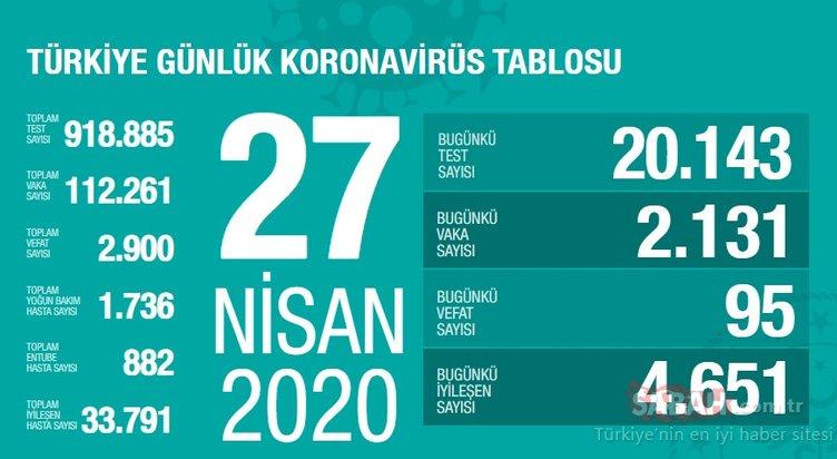 Son Dakika Haberleri   Corona virüsü vaka sayısı: Türkiye illere göre vaka dağılımı - 28 Nisan korona virüs vaka sayısı ve canlı harita